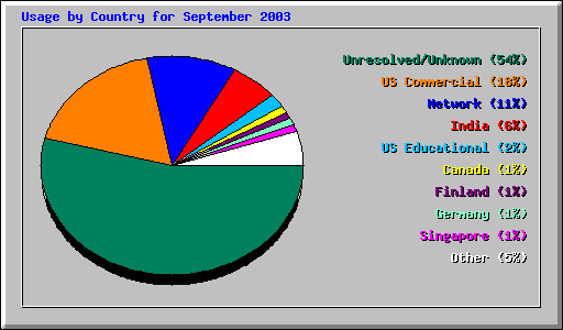 Usage by Country for September 2003